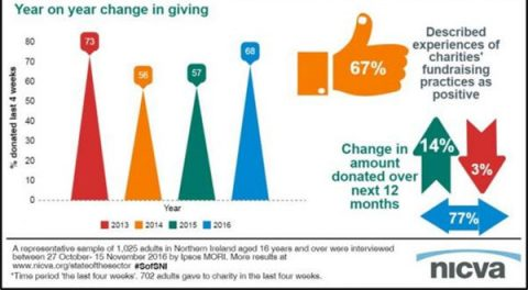 Northern Ireland leads the way in giving