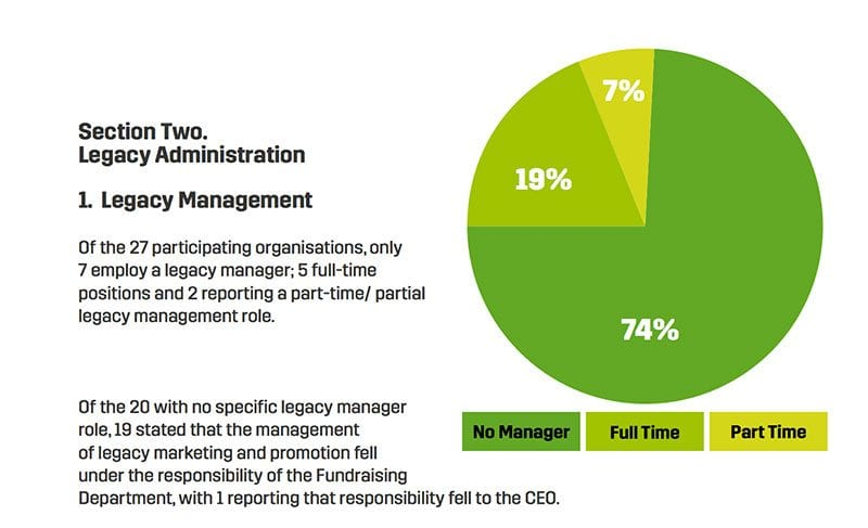 Chart of legacy administration statistics from Legacy Fundraising report