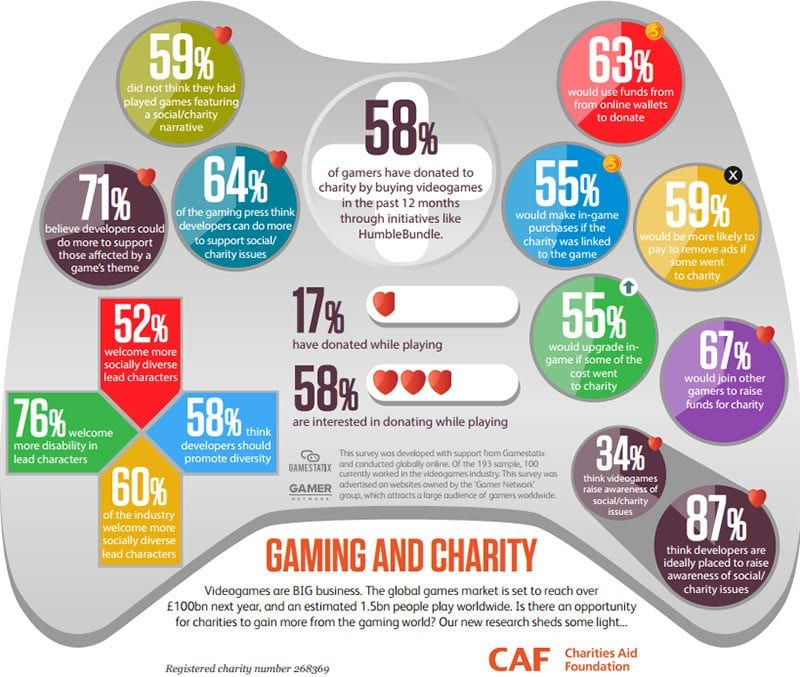 Infographic - Gaming and charity, by Charities Aid Foundation