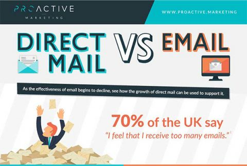 Direct mail vs email (infographic) from Proactive Marketing