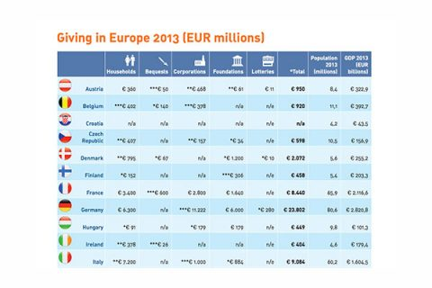 Giving in Europe (2013) chart - source: ERNOP