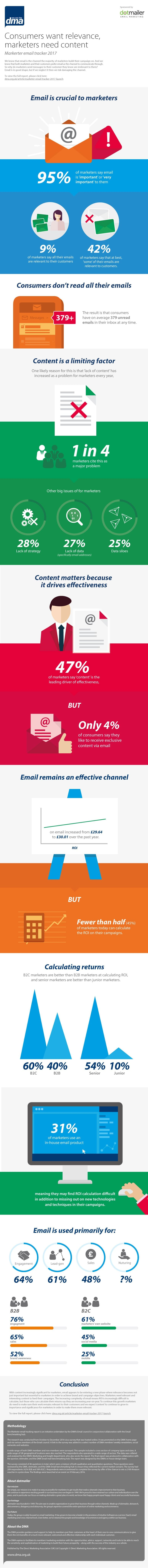 Infographic: DMA's latest Marketer email tracker 2017 report