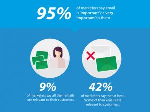 [Infographic] DMA on marketing emails in 2017 – the challenge of relevant content