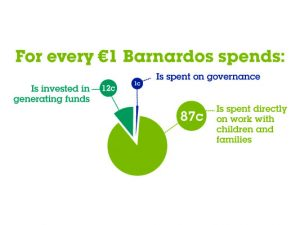 Barnardos fundraising income increases in Ireland by 12%
