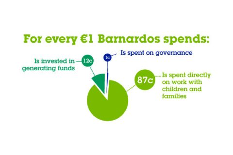 Barnardos Ireland expenditure chart 2017