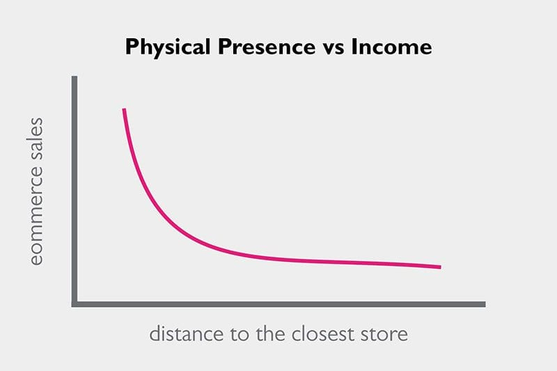 Chart showing physical presence vs income with regards to ecommerce