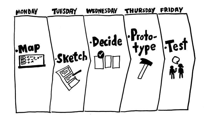 Google Design Sprint stages