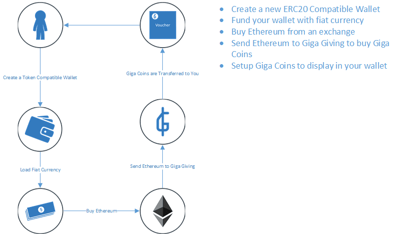 ICO process for Giga Giving