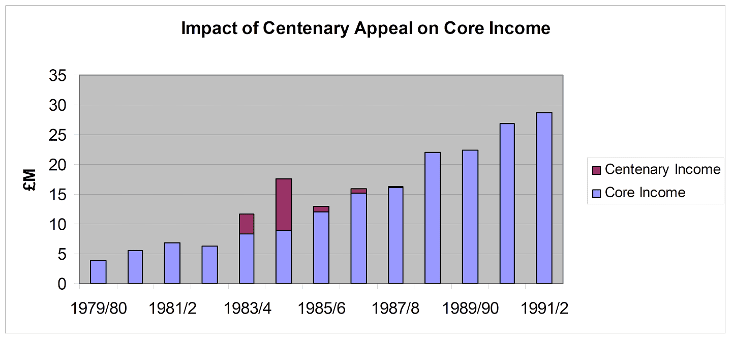 NSPCC centenary appeal chart