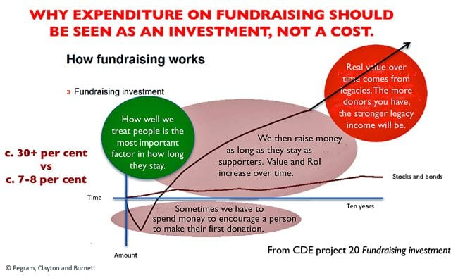 Chart showing why expenditure on fundraising should be seen as an investment, not a cost