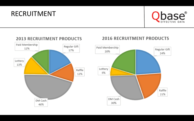 Qbase recruitment products