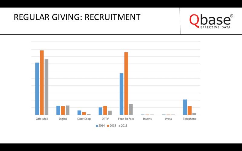 qbase regular giving recruitment