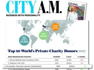 Postcode Lotteries once more named world's third largest private charity donor