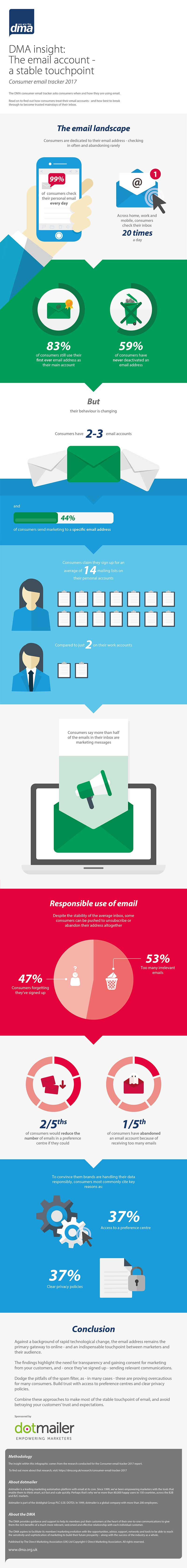 DMA Consumer email tracker 2017 - infographic