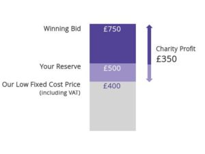 Event auction technology – who pays for the 'discounted service'?