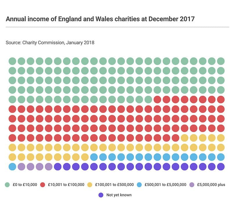 Charity Commission register statistics 31 December 2017