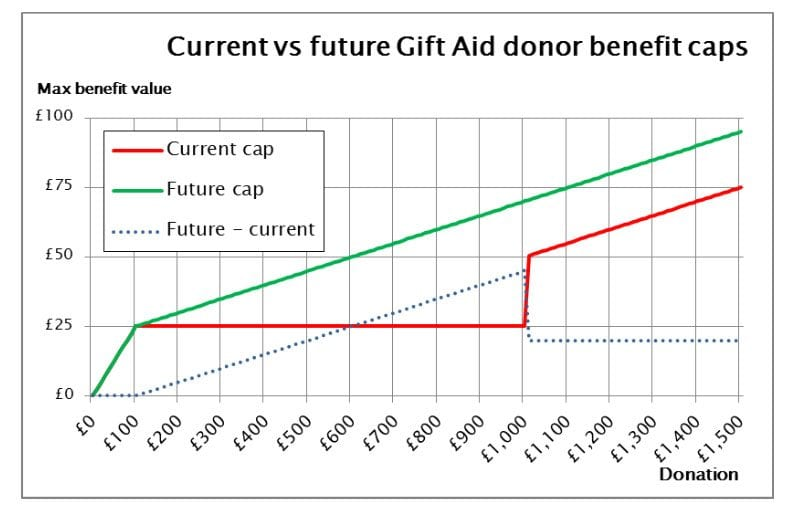 Chart - current vs future Gift Aid donor benefit caps