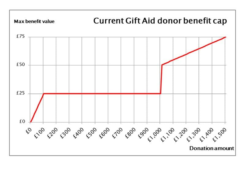 Current Gift Aid donor benefit cap