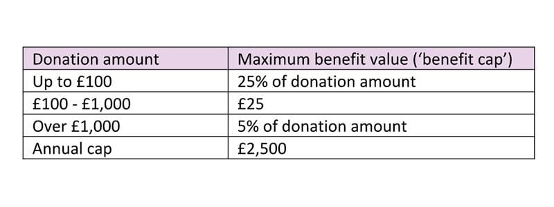 Charity - maximum benefit value for Gift Aid donations