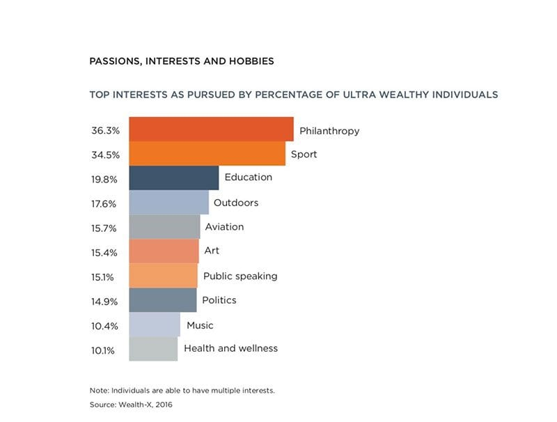 Chart - philanthropy is UHNWI's top passion.
