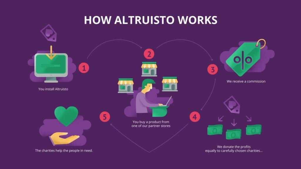 How Altruisto works - infographic