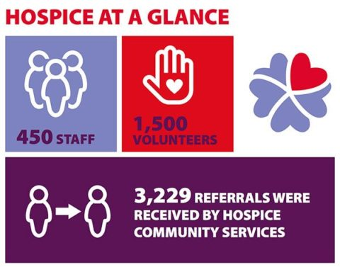 Statistics from Northern Ireland Hospice annual report 2016-17