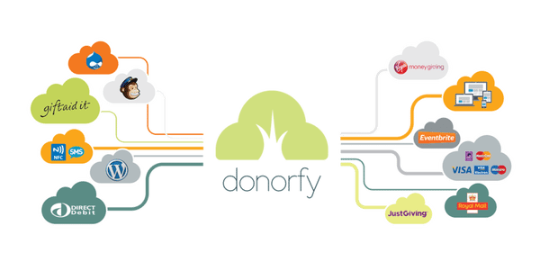 Donorfy CRM