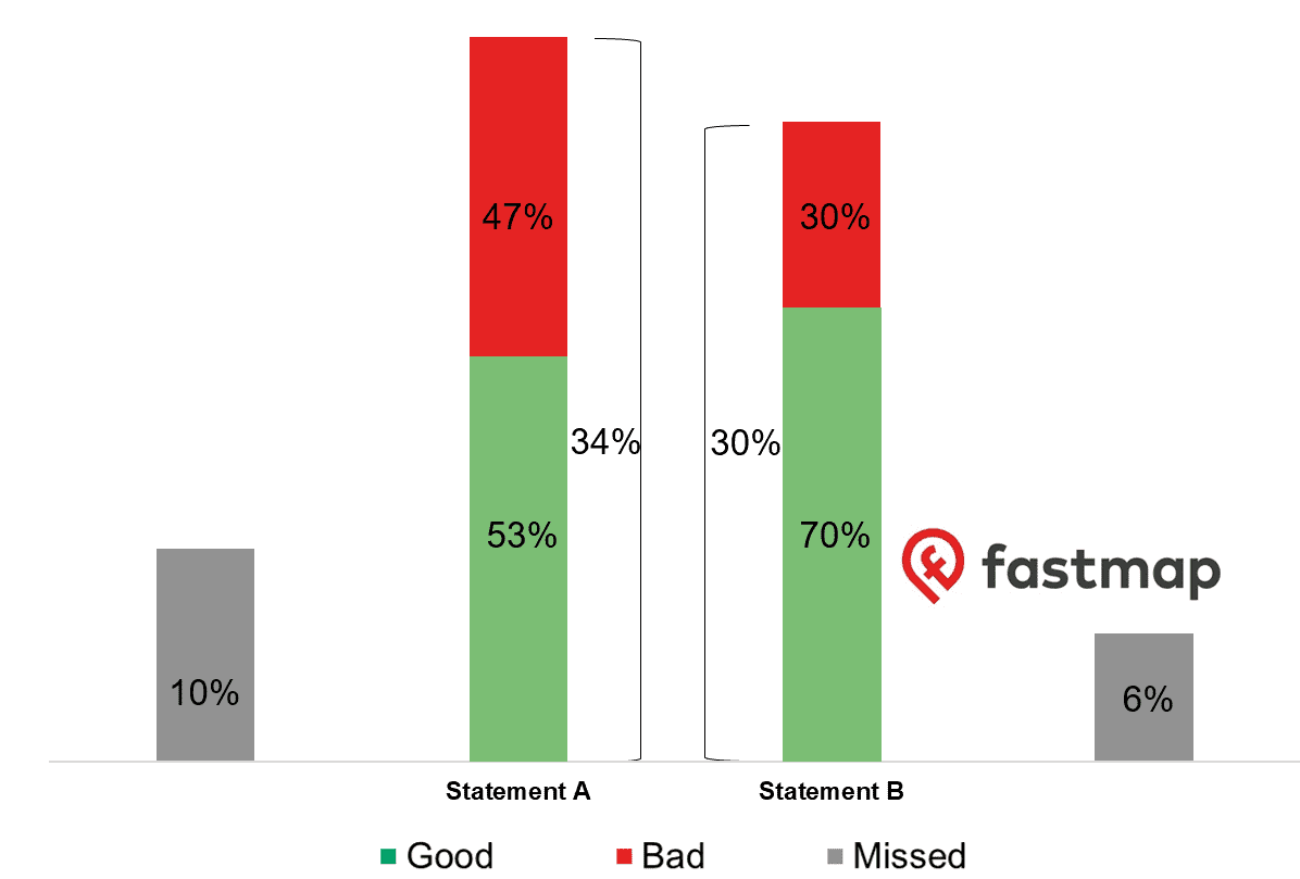 Difference in consent quality - source: fastmap.com