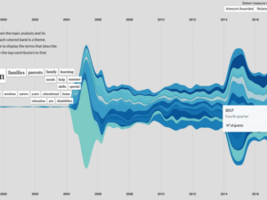 Visualisation of thematic trends in funding wins 360Giving challenge