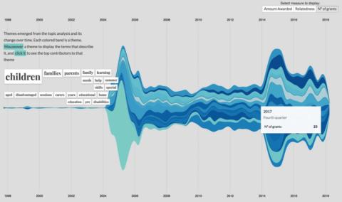 360Giving data visualisation challenge winner