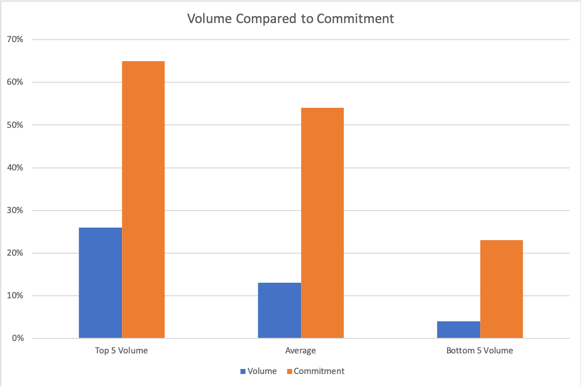 [Chart] Volume compared to commitment (by John Grain Associates)