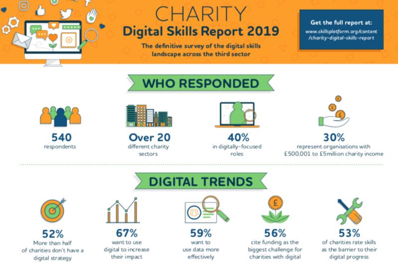 Charity Digital Skills report infographic