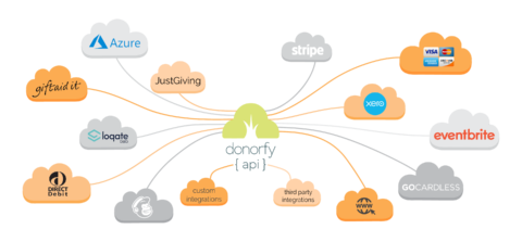 Donorfy's integration partners