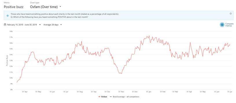 Chart - trust in Oxfam GB - source: BrandVue