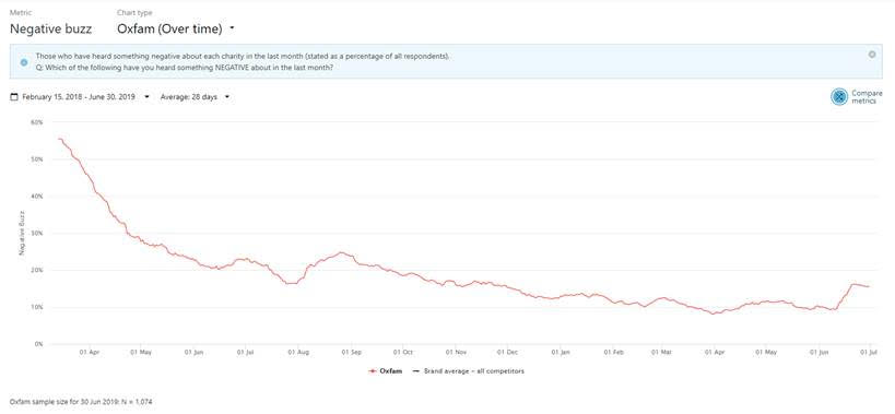 Chart showing negative buzz for Oxfam - source: BrandVue Charities