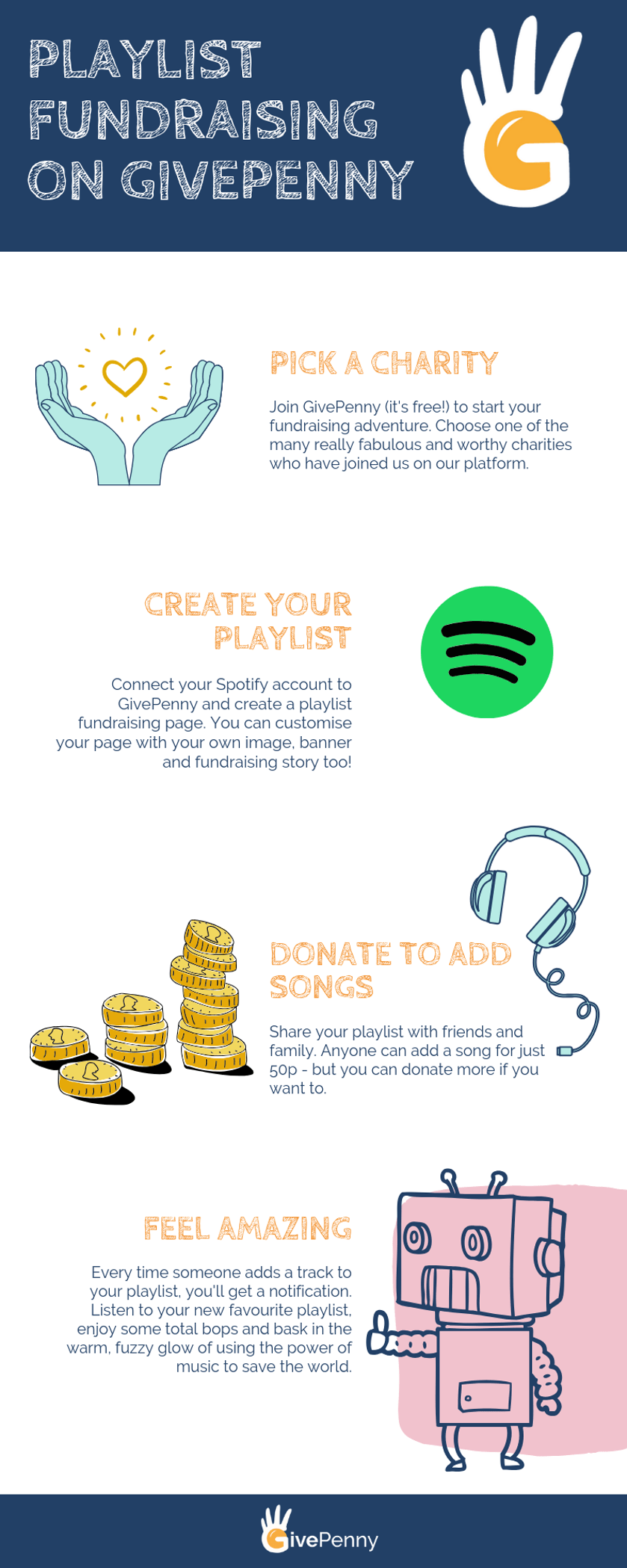 Infographic explaining how playlist fundraising with Spotify works on GivePenny