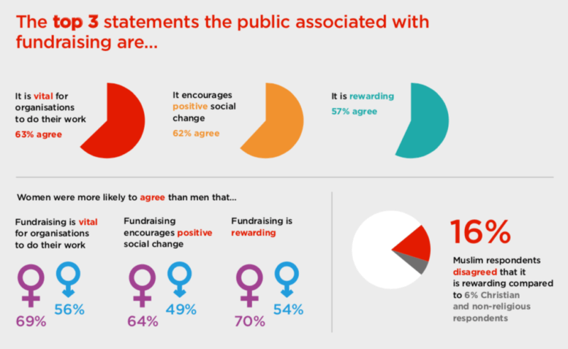 IoF public perceptions of fundraising