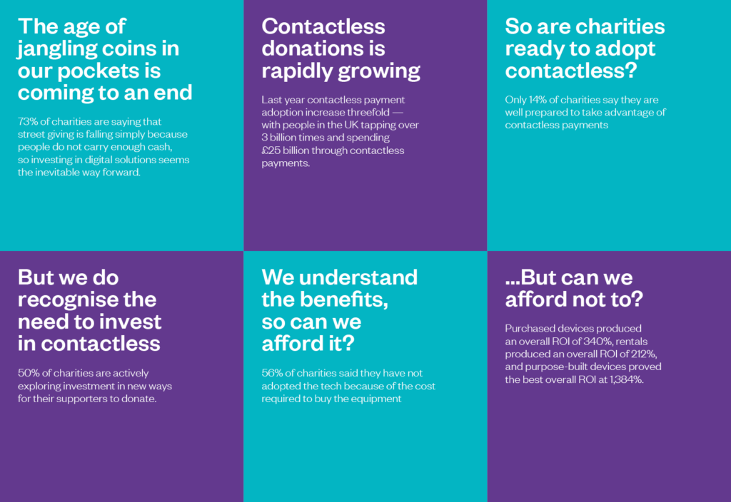 Six statistics on contactless giving