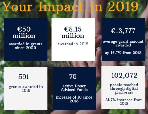 2019 impact of the Community Foundation of Ireland- infographic