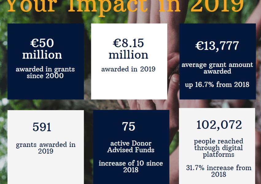 2019 impact of the Community Foundation of Ireland- infographic