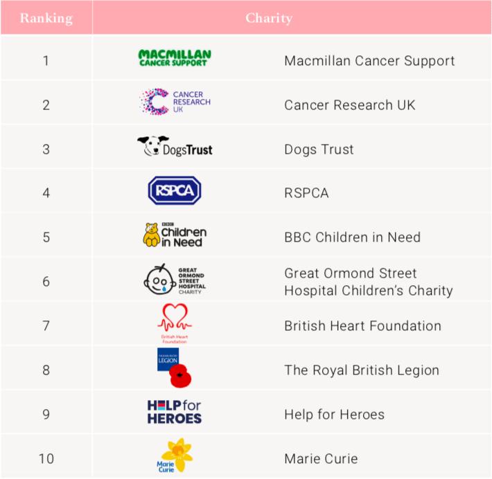 Savanta 1-10 charities