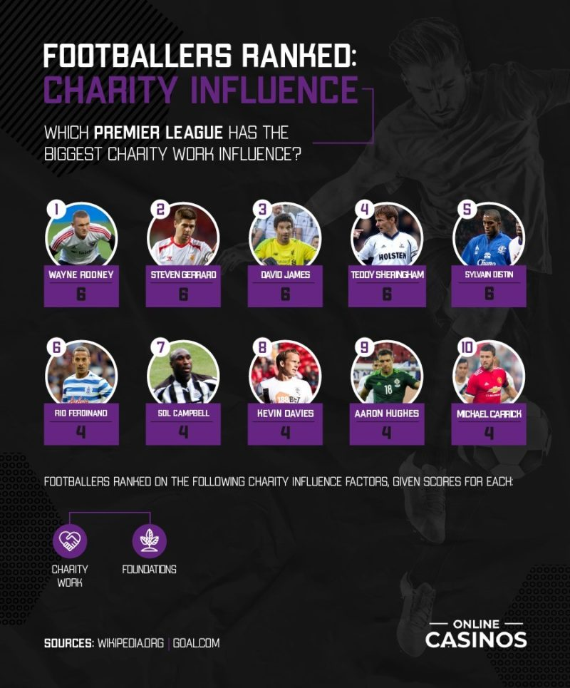 footballers ranked by charity influence