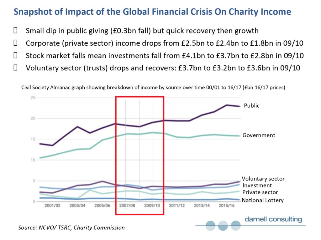 Chart showing snapshot of the global financial crisis - source: Grahame Darnell