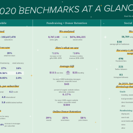 Table of M&R Benchmarks 2020