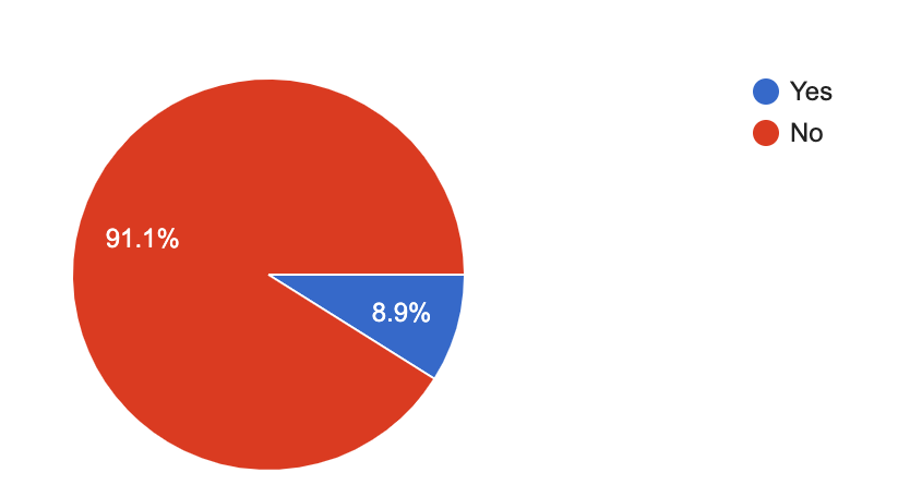 91.1% of fundraisers received no negative feedback during their shift - chart: REAL Face-to-Face