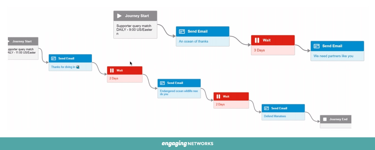 A chart showing an example of email marketing automation