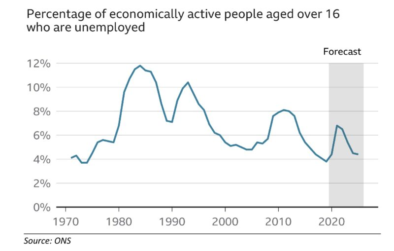 Chart - percentage of economically active people over 16 who are unemployed - source: ONS 2020