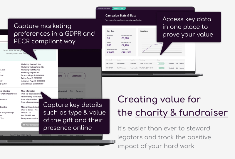 Charity Intentions' proposition