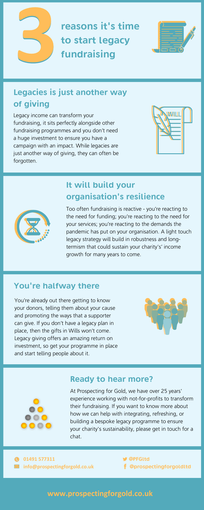 Time to start legacy fundraising - infographic