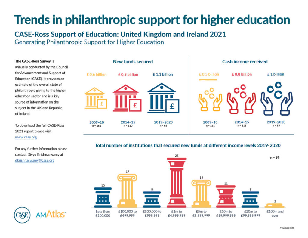 CASE-Ross report infographic on trends in philanthropic giving to UK and Irish universities